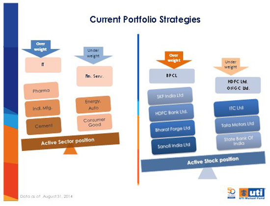 portfolio strategy Betterment's smart beta portfolio is meant for investors who seek to outperform a market-cap portfolio strategy in the long term, despite periods of underperformance.